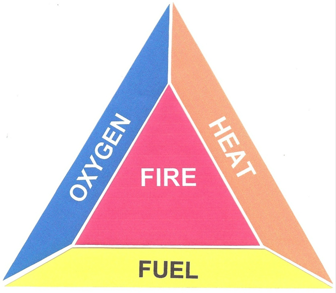 Understanding Fire: The Fire Triangle